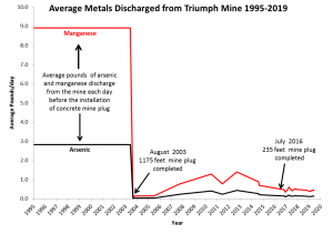 Average Metals Discharged from Triumph Mine 1995-2019