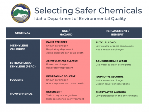 Selecting Safer Chemicals